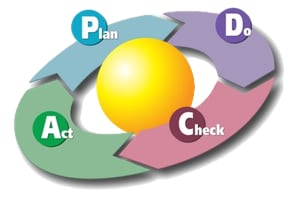 cGMP quality standard workflow