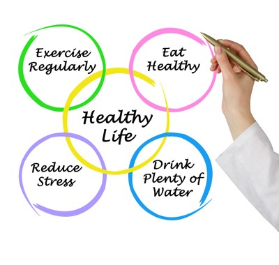 healthy lifestyle includes exercise regularly, eat healthy, reduce stress, drink plenty of water